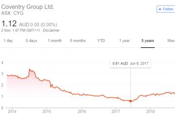 Net Current Asset Value Australia